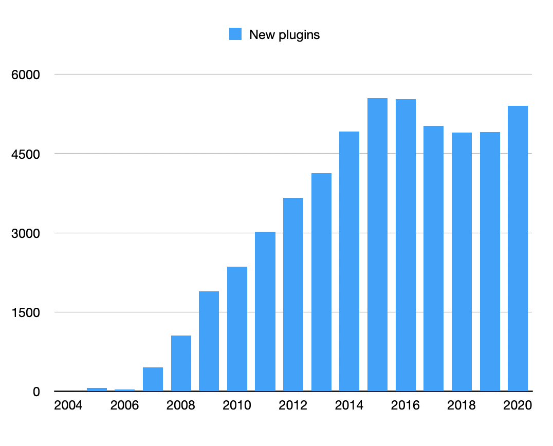 New plugins by year graph