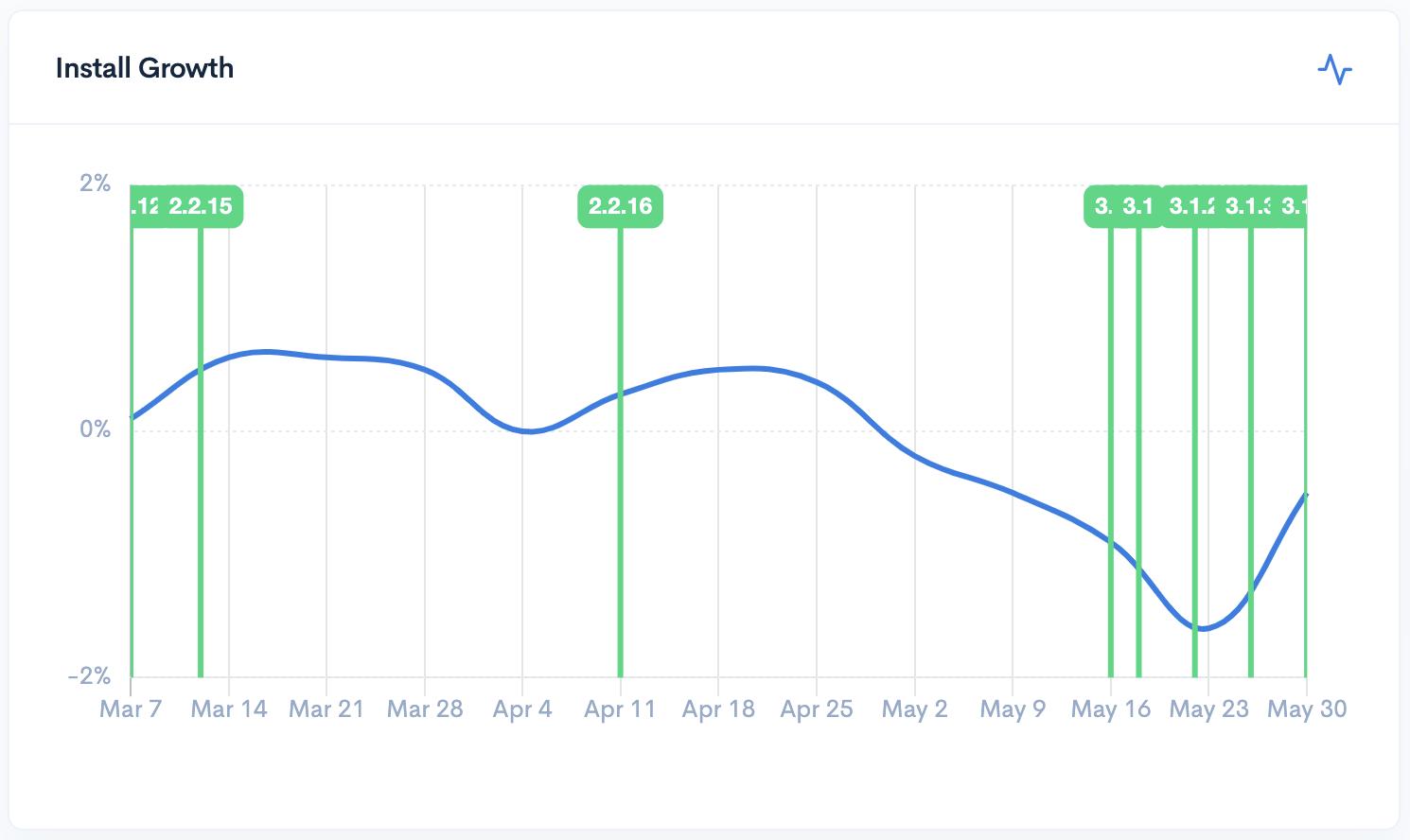 WP User Avatar growth
