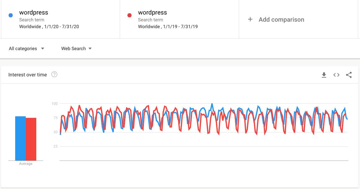 Google Trends WordPress 2020 vs 2019