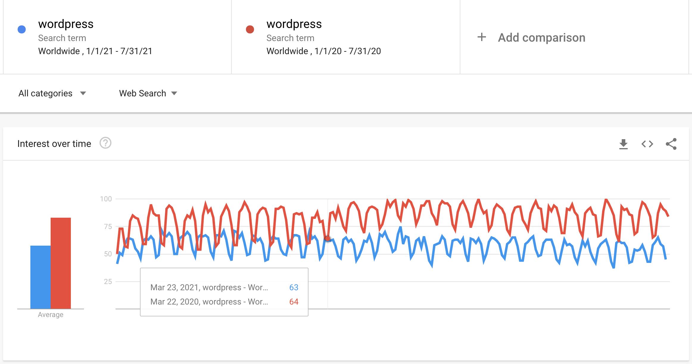 Google Trends WordPress decline